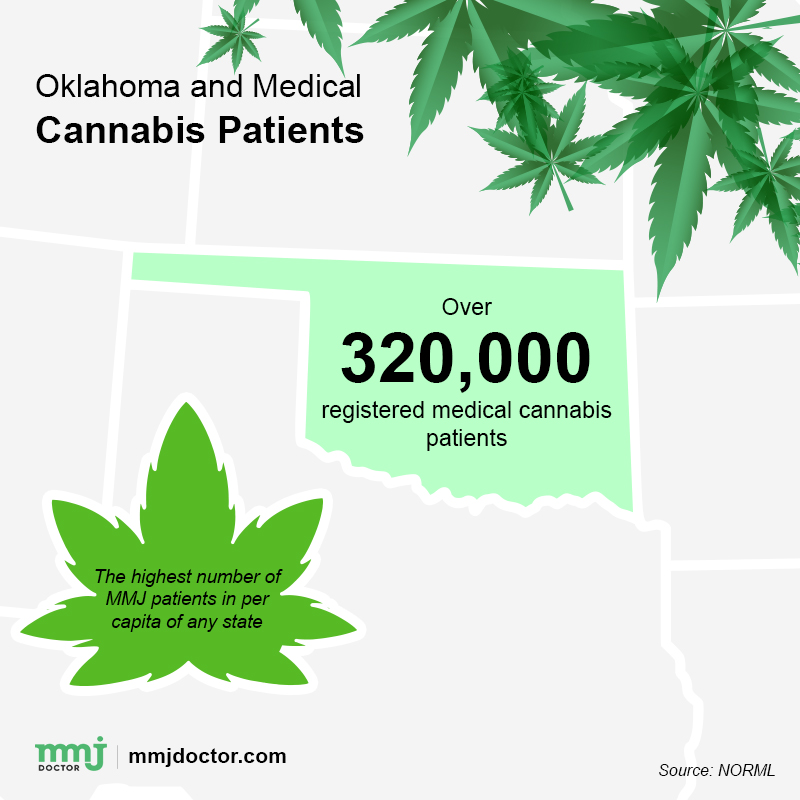 Oklahoma and medical marijuana patients