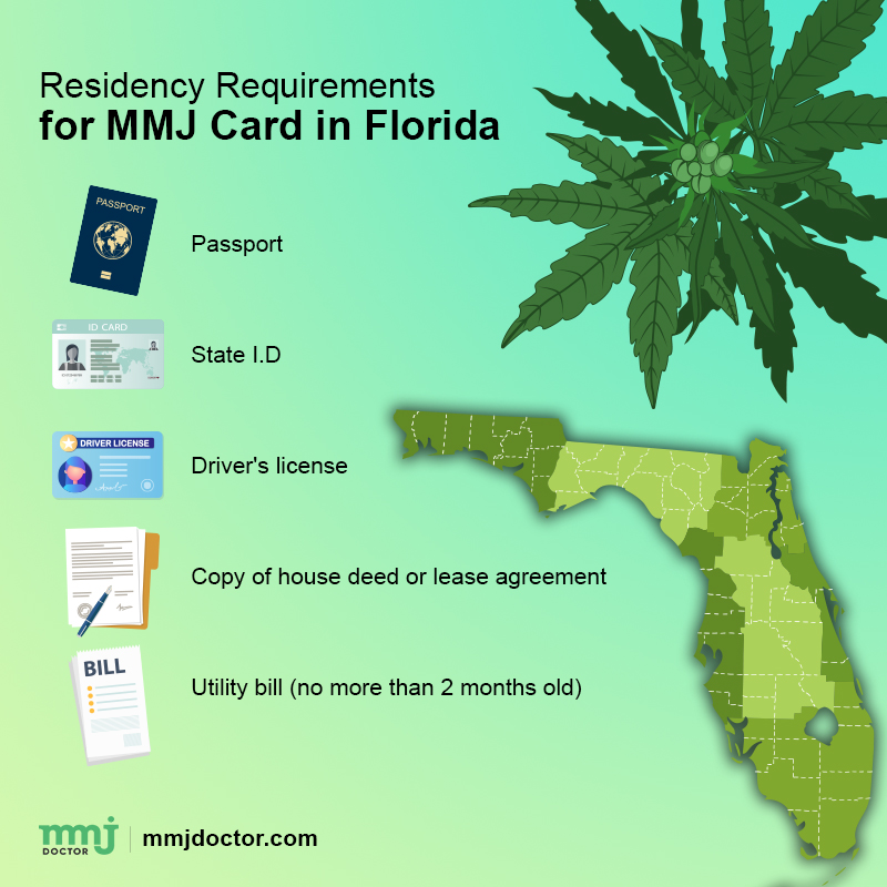 mmj card requirements