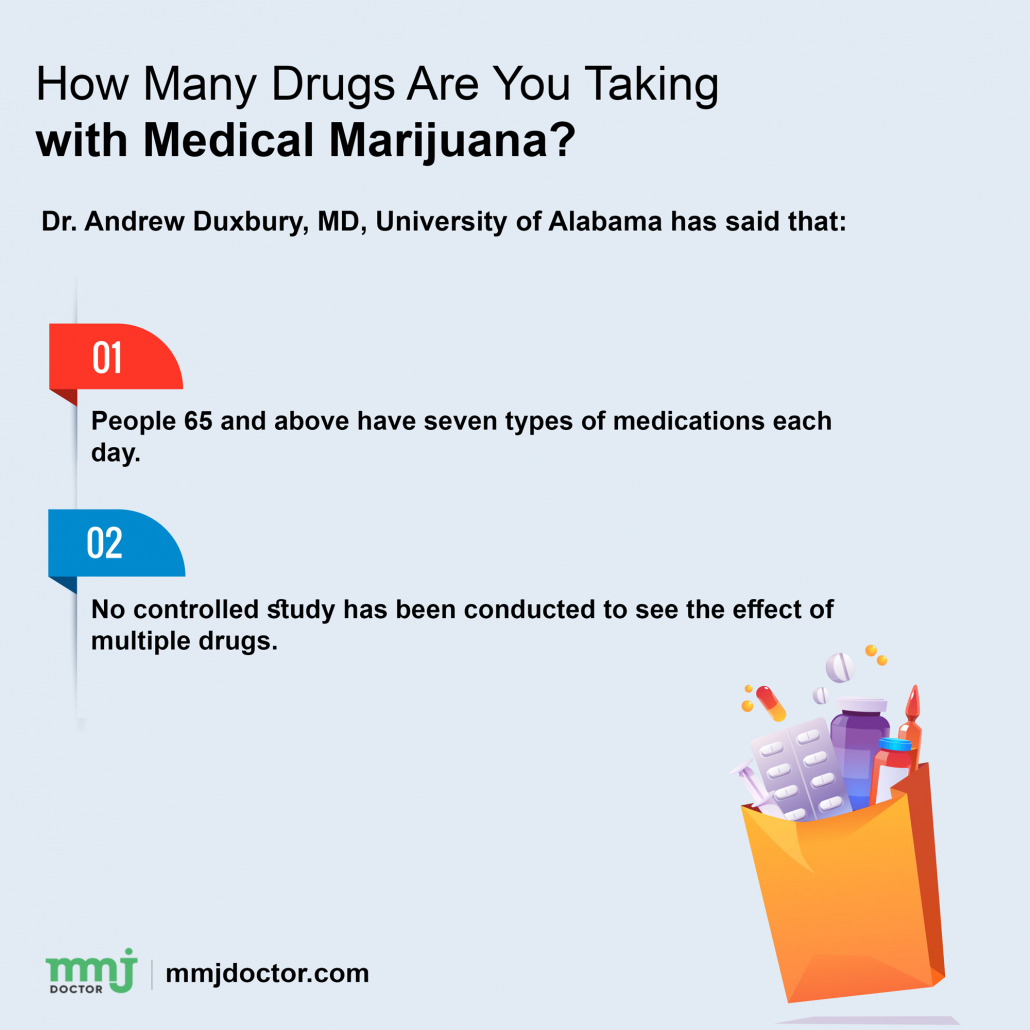 Medication interaction with drugs