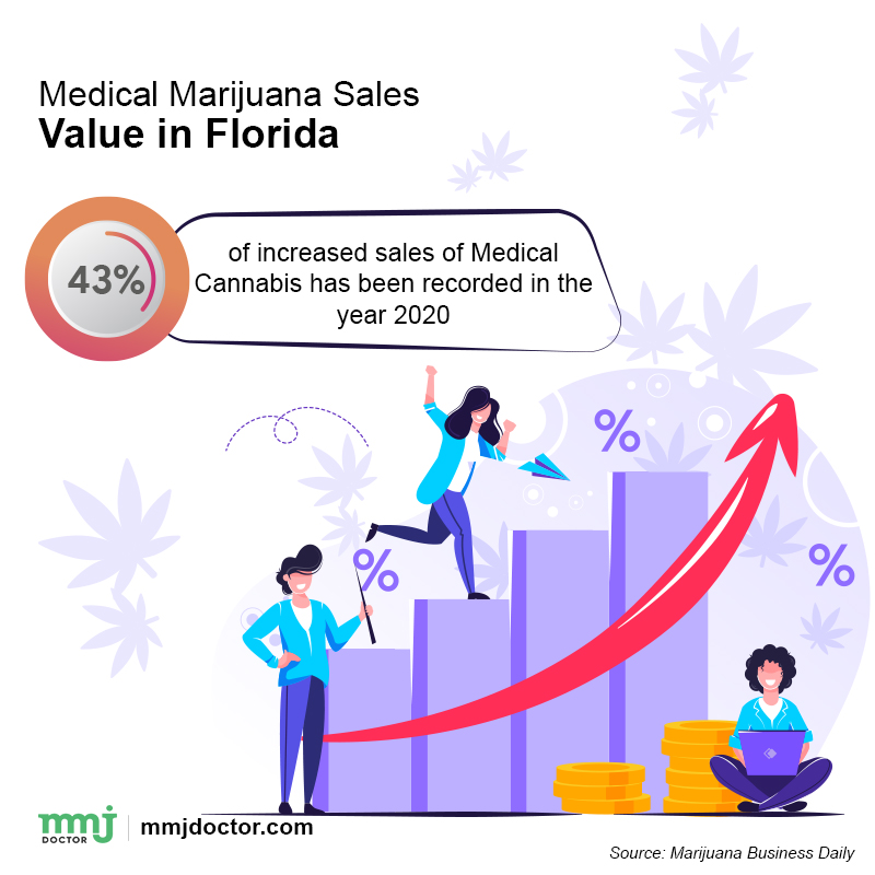 marijuana sales in Florida