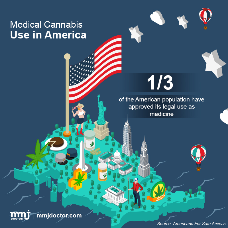 Cannabis use in US