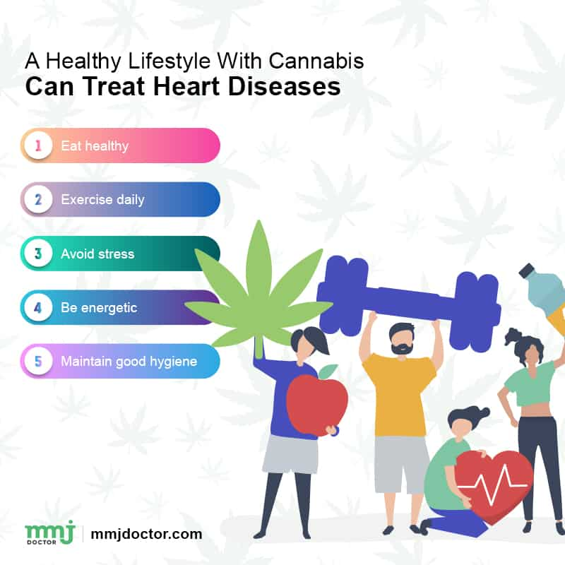 Cannabis and heart