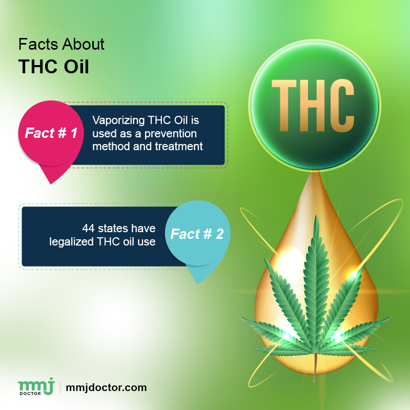 Facts about THC oil
