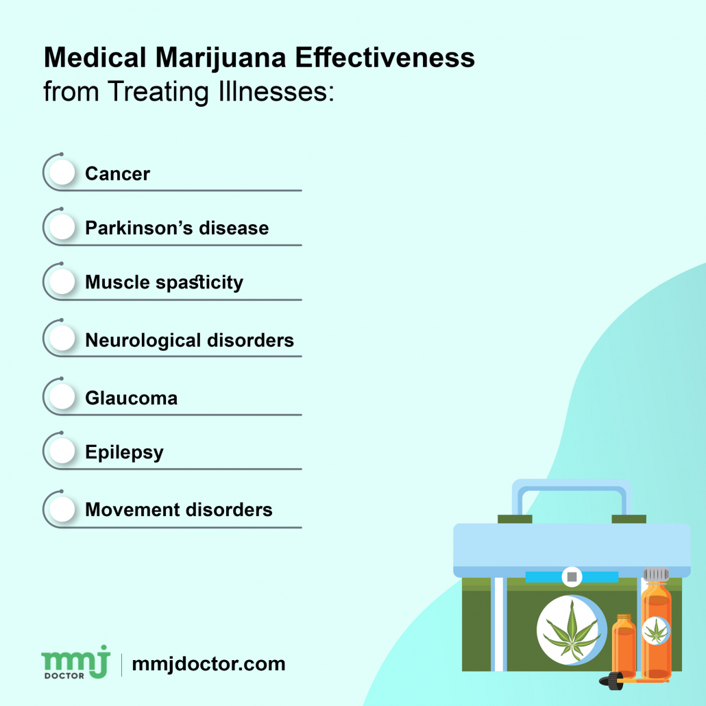 Medical Marijuana Effectiveness