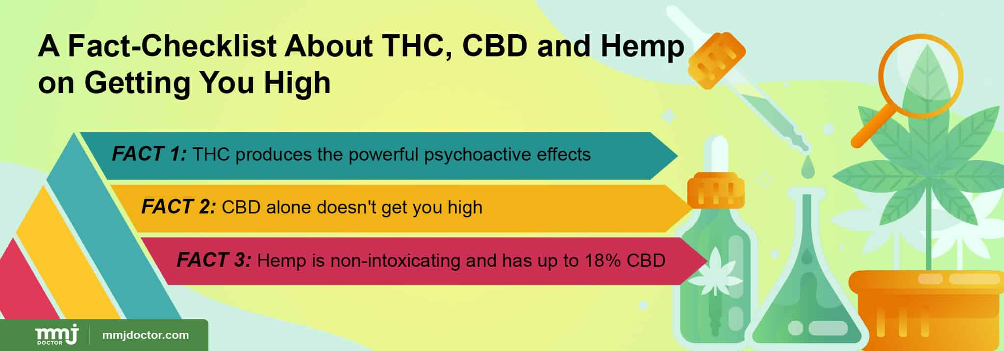 Facts about hemp, CBD and THC