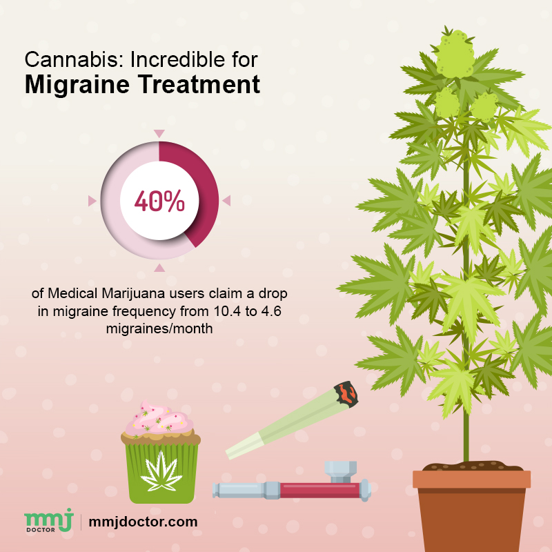migraine and cannabis treatment