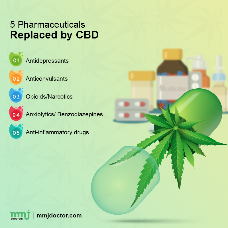 Drugs replaced by CBD