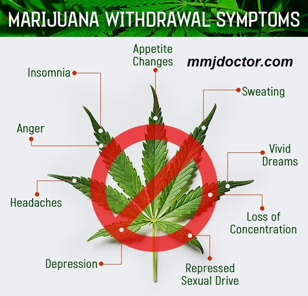 Marijuana-withdrawal-symptoms-mmj-doctor-online