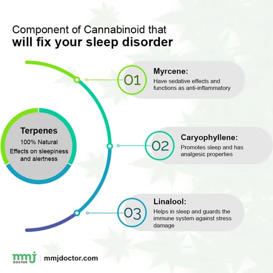 Component of cannabis