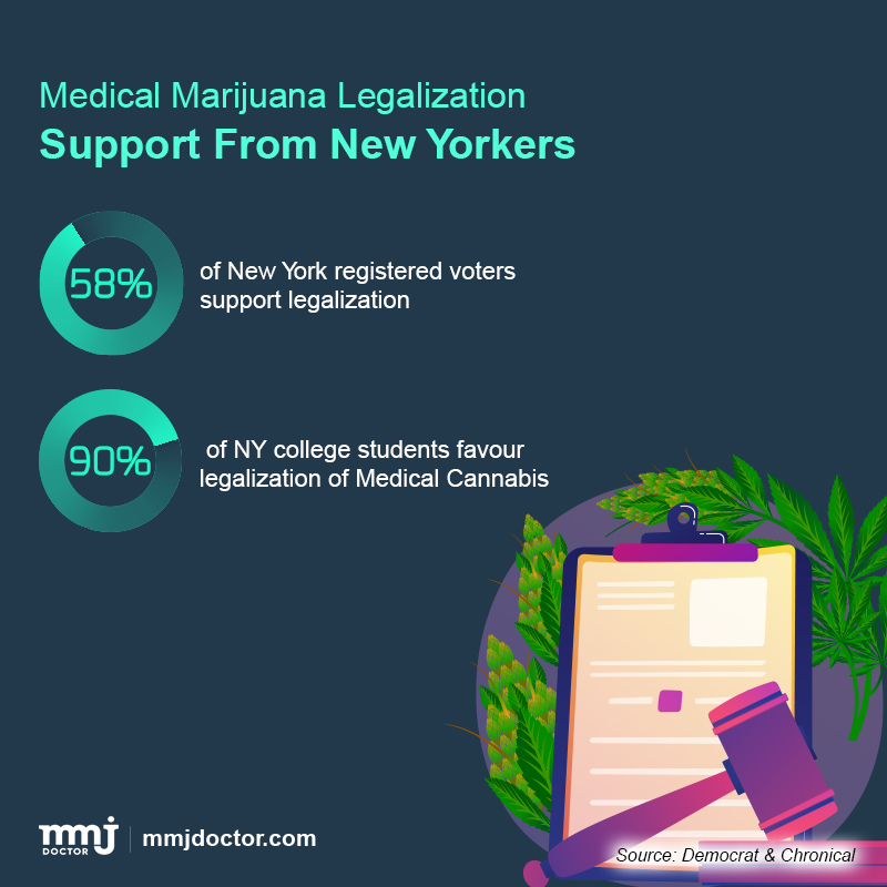 MMJ legalization in NY