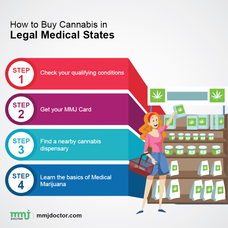 buying marijuana in us