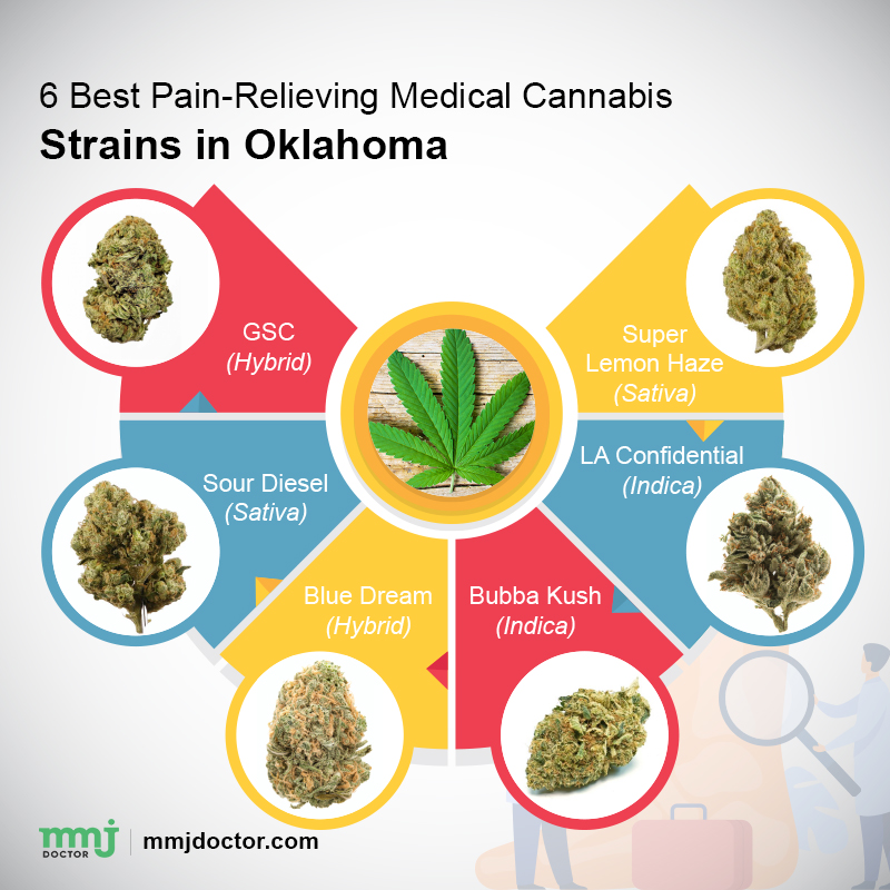 Cannabis strains in Oklahoma