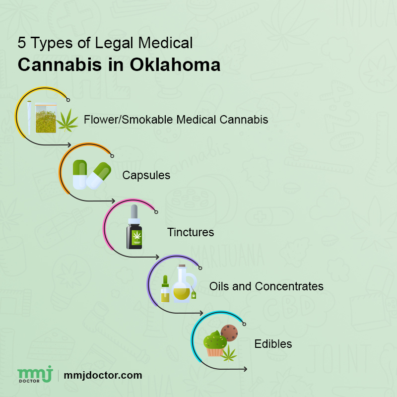 Legal types of medical cannabis in Oklahoma