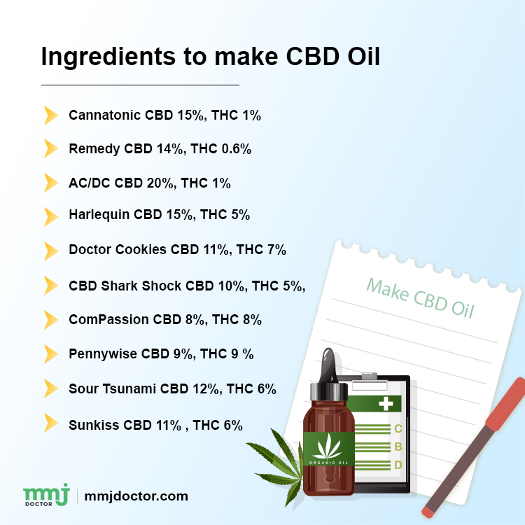 HOW TO MAKE CANNABIS CBD OIL AT HOME 2