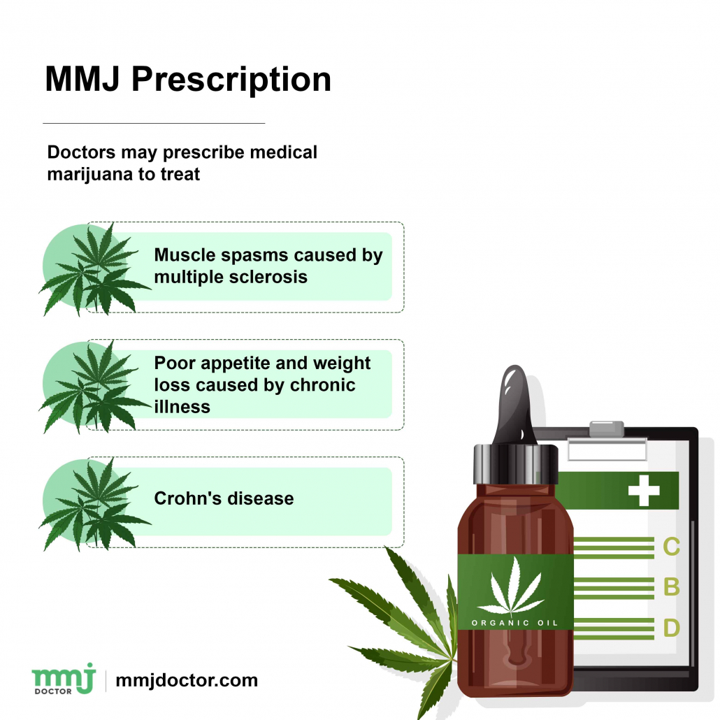 How To Speak With A Licensed Medical Marijuana Doctor In New York 1
