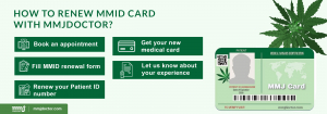 How to renew medical marijuana card?
