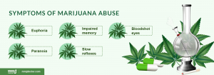 Marijuana overuse symptoms