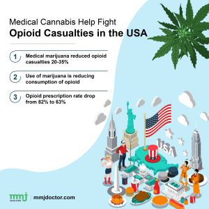 Medical Cannabis help opioid addicts in USA
