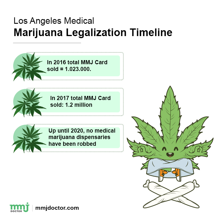MEDICAL MARIJUANA DOCTOR 420 EVALUATIONS ONLINE IN LOS ANGELES 2