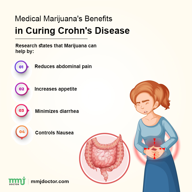 Raw Cannabis Might Be Best For Crohn's Diabetes Nausea 2