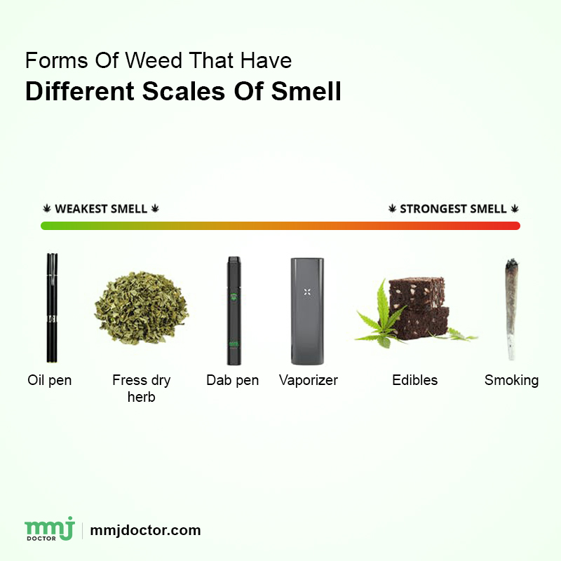 Weed Smell
